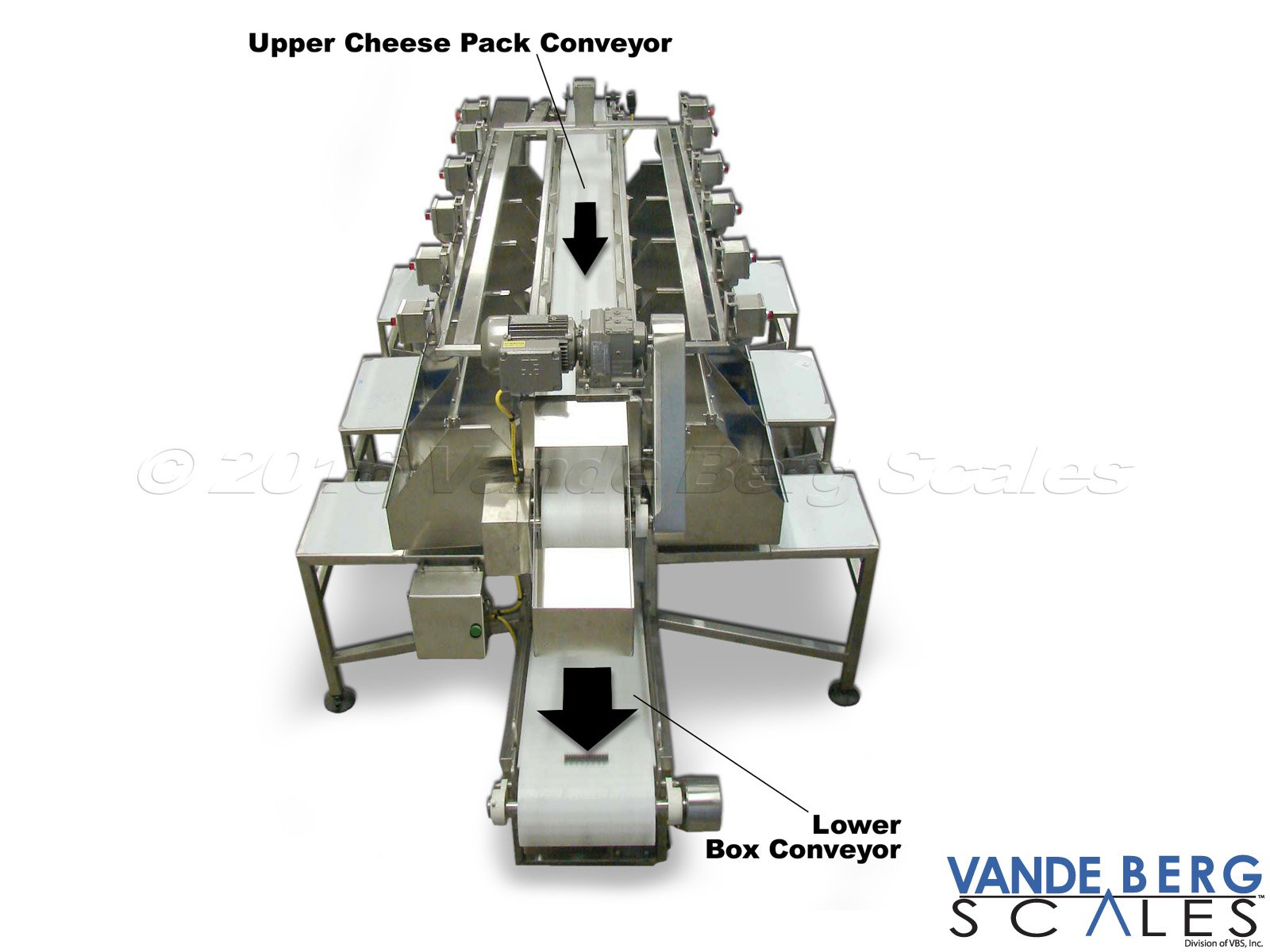Small Product Sortation System - small product is sorted into bins. When a bin fills, a light will illuminate indicating the contents can be transferred into a box. The box is filled and then put onto the takeaway (lower) conveyor.
