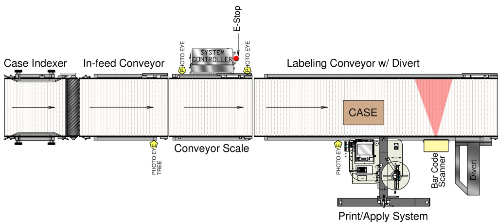Automatic box labeling system with indexer, conveyor scale, high box flap detector, printer, applicator and reject.