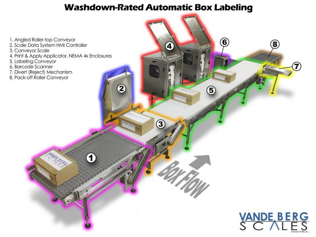 Automatic Box Labeling System with Scanning Verification