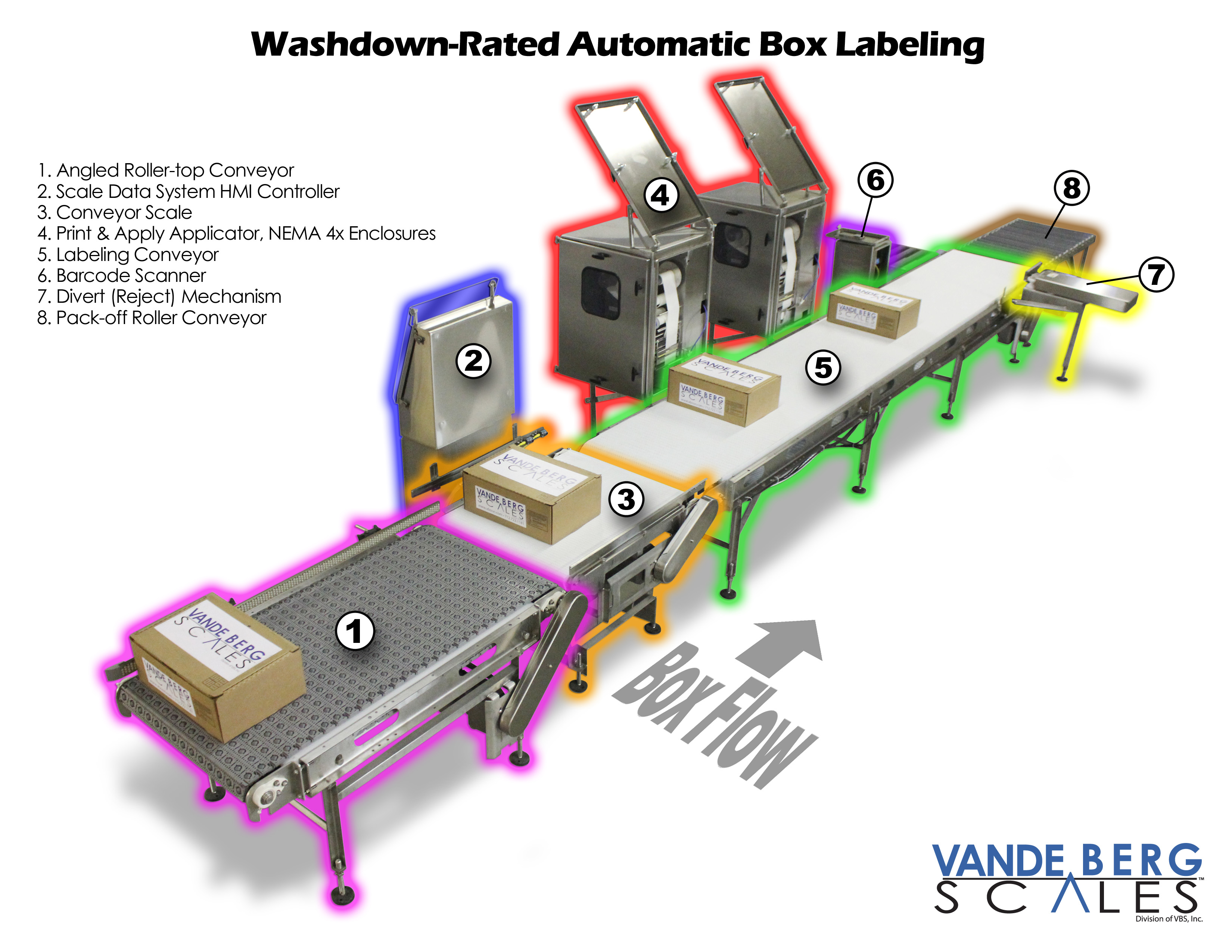Automatic washdown-rated box labeling system which includes, aligning, label application, database generation and barcode verification.