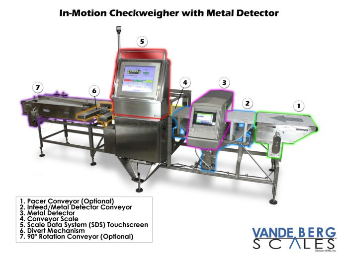 Combination Metal Detector with In-Motion Checkweigher allows for installation into tight spaces.