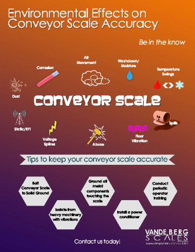 Sources of Conveyor Scale Weighing Errors