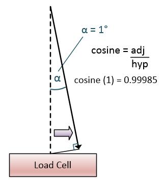 cosine-weighing-error-one-deg