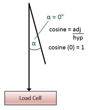 cosine-weighing-error-zero-deg