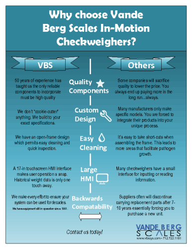 Why Choose VBS Checkweighers