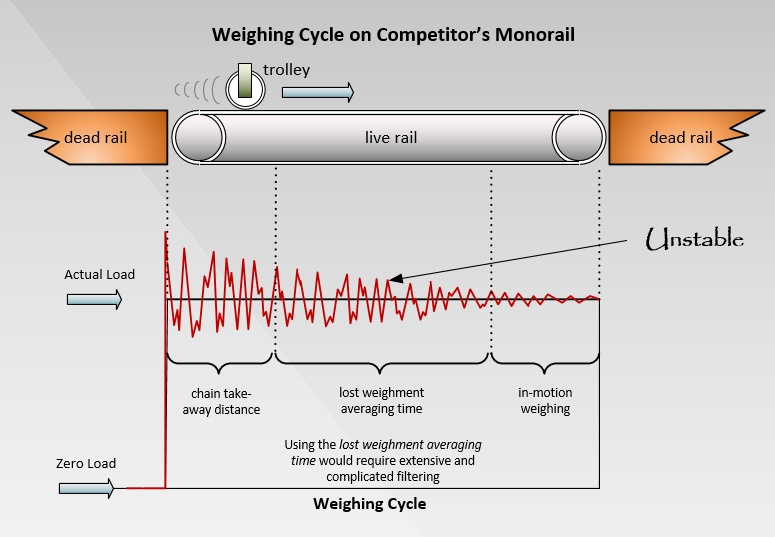typical_monorail-scale_weighing_cycle