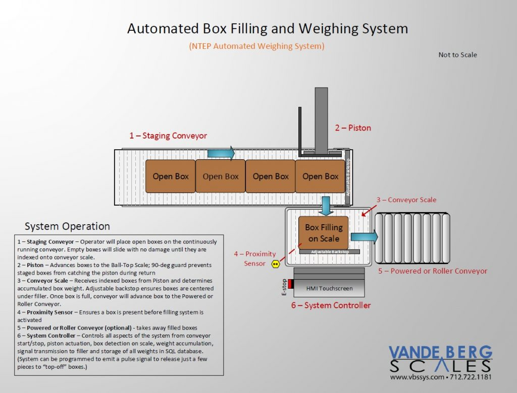 Automatic-Box-Filling-System-with-In-Motion-Scale