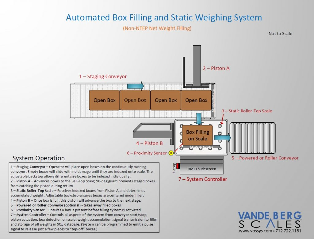Automatic-Box-Filling-System-with-Static-Scale