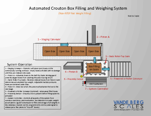Automatic Box Filling System with Static Scale