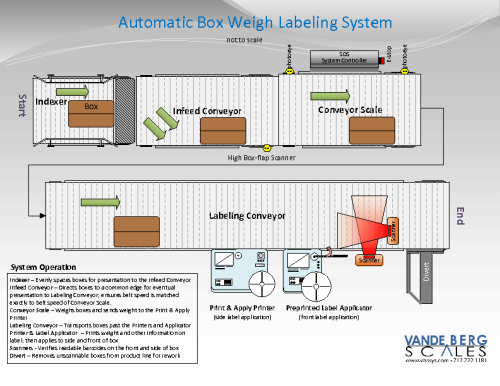 Automatic Box Weigh Labeling Illustration