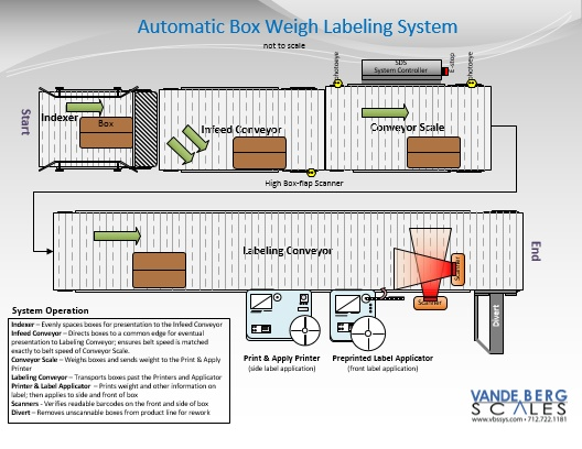 Automatic Box Labeling System