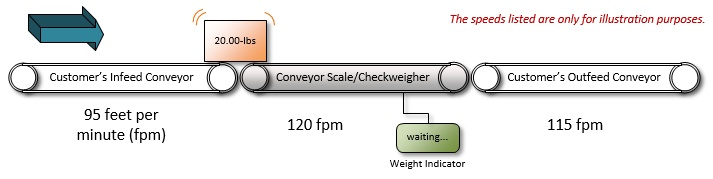 Importance_of_Infeed_Conveyors_1