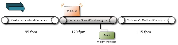 Importance_of_Infeed_Conveyors_2