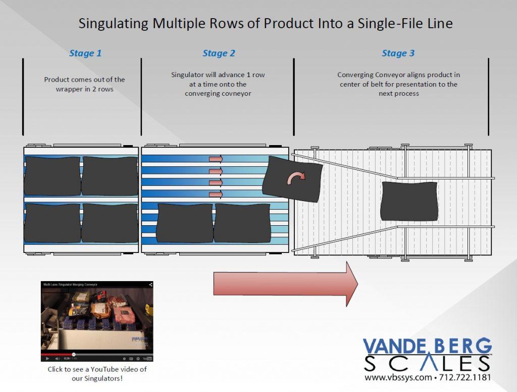 Multi-Lane-Singulator-Illustration