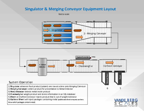Singulator, Converger, Metal Detector, Checkweigher Layout