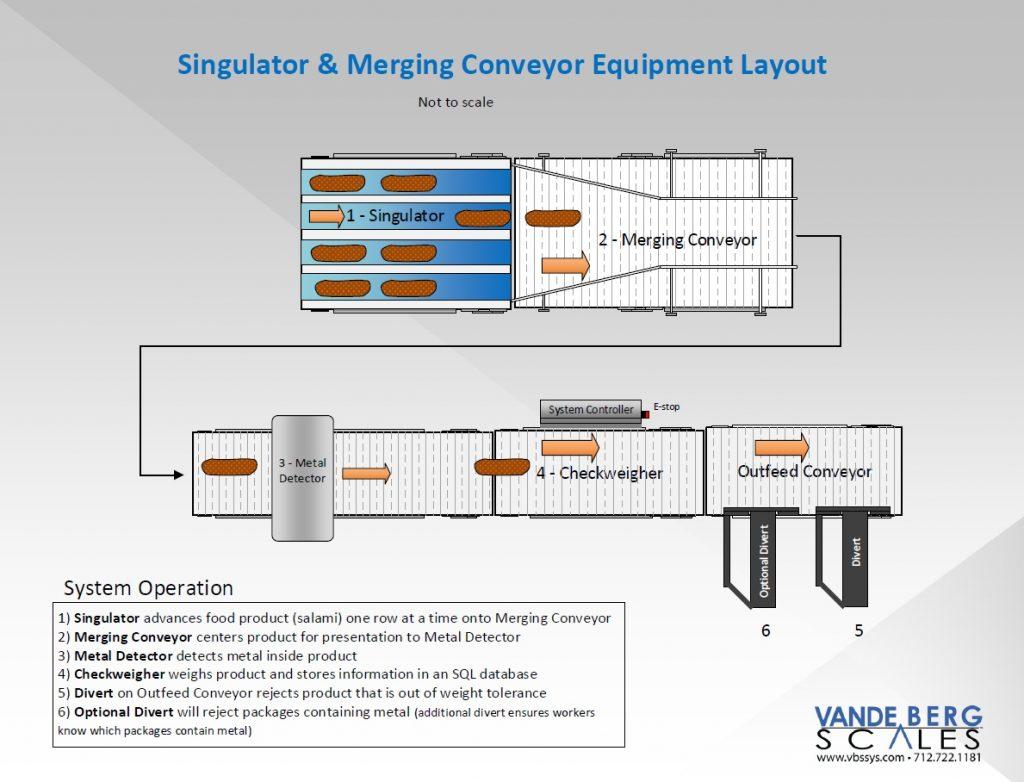 Singulator-Merging-Conveyor-Metal-Detector-Checkweigher