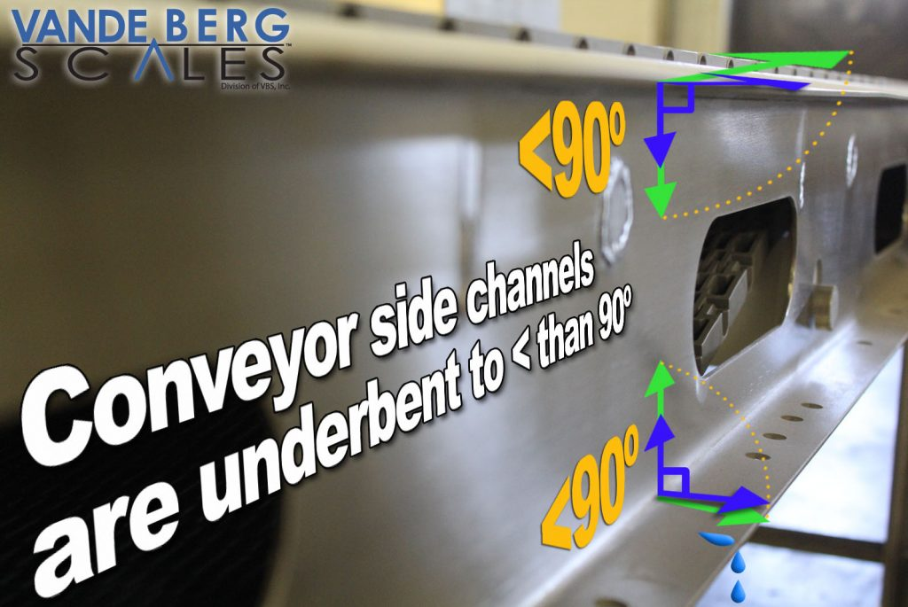 Side channels are under-bent to less than 90-degrees resulting in less water accumulating on the conveyor after washdown.