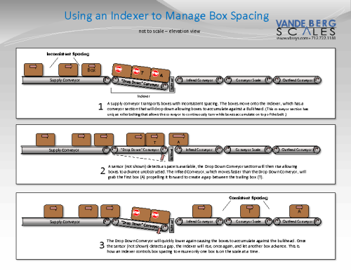 How an Indexer Controls Box Spacing Illustration
