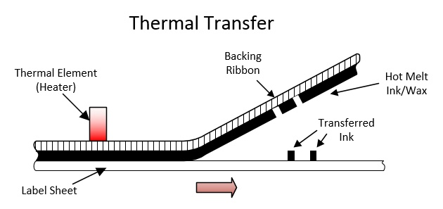Thermal_Transfer_Printing