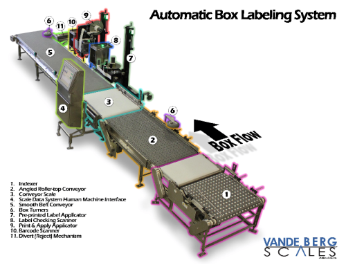 Box Conveyor & Labeling System Components