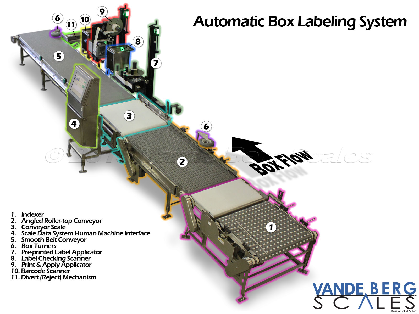 Automatic box labeling system which includes indexing, aligning, label application, database generation and barcode verification.
