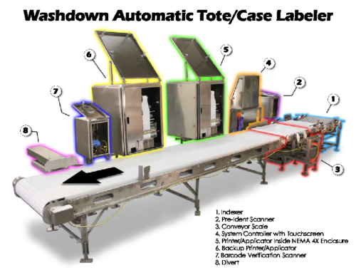 Washdown Automatic Tote/Case Labeler