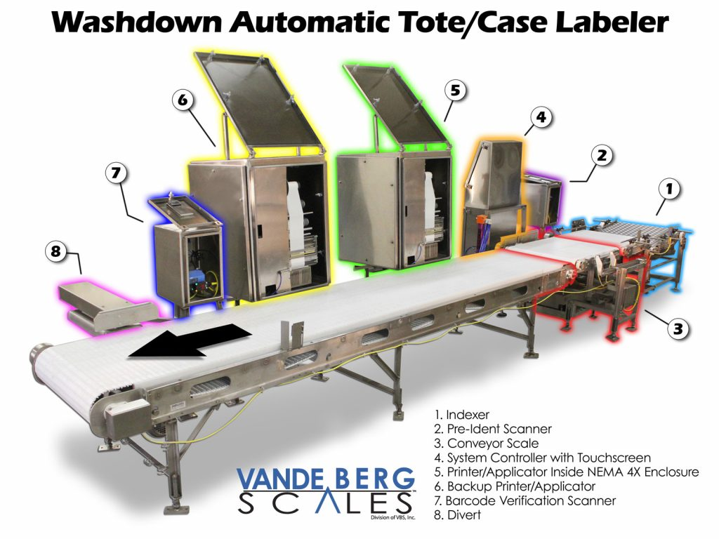 Washdown automatic tote-box-case printer-applicator-labeler