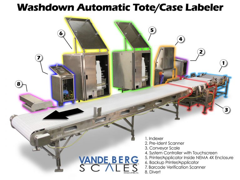 Washdown automatic tote printer/applicator labeler with scanning verification