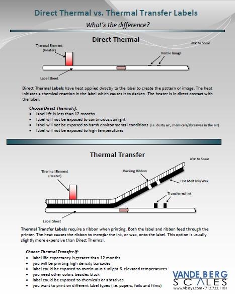 Direct Thermal vs  Thermal Transfer Labels