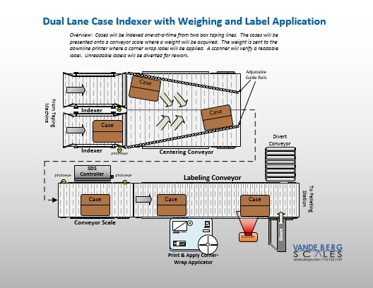 Dual Lane Case Indexer with Weighing and Labeling Printer